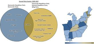 Federalists And Anti Federalists Venn Diagram Parties In The Usa Critical Dissonance