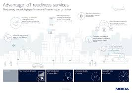 Nokia Organizational Chart 2018 Iot Readiness Services Nokia Networks