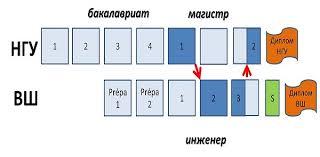 Программы с получением двух дипломов Новосибирский  Примечание В некоторых Высших Школах для получения диплома обязательна стажировка на предприятие после получения диплома магистра НГУ