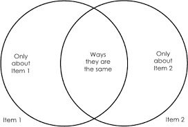 How To Complete A Venn Diagram How Do You Use A Venn Diagram Magdalene Project Org