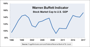 Buffett Indicator Chart 2 Warren Buffett Indicators Market Cap To Gdp Berkshire