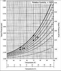 Vapor Pressure Chart 3 Modified Psychrometric Chart Showing The Vapor Pressure