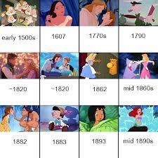 Disney Movie Chart Disney Movie Timeline Chart Geektyrant
