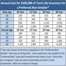 30 year term life insurance quotes life insurance rates for over 60 44billionlater