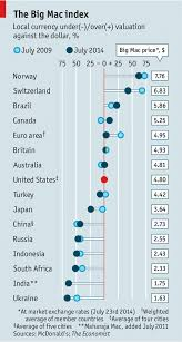 The Big Mac Index A Basket Of Sliders Finance And