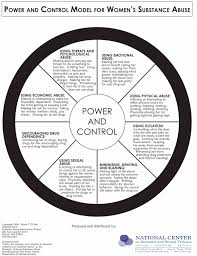 intimate partner violence in pregnancy girls women alcohol  power and control model for women s substance abuse copyright © 1996 marie t o neil adapted from the power and control wheel developed by the domestic