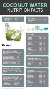 Coconut Water Is It Good For You 5 Major Benefits