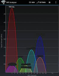 Unifi Ap Vs Unifi Ap Lr Wireless Signal Strength