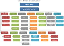 Wfp Organization Chart United Nations Habitat Org Chart All You Need To Know Org