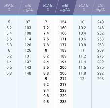 Glucose Conversion Jentadueto Linagliptin Metformin Hci