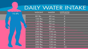 Water Intake By Weight Chart Water Chart Exectly How Much Water You Need To Drink To Lose