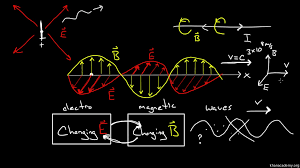 Speed Of Light Frequency Wavelength Electromagnetic Waves And The Electromagnetic Spectrum