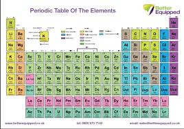 Periodic Table Wall Chart Poster A1 594 x 841mm | Better Equipped