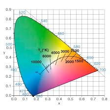 Correlated Color Temperature Chart Quality And Color Of Light Zumtobel