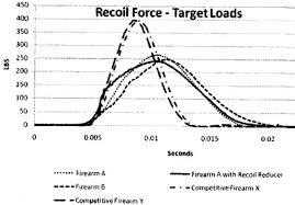 Shotgunworld Com Evaluating Recoil From Various Shells