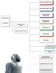 Project Organization Chart Enchanting Honda Worldwide Honda RD Organizational Functions