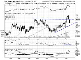 Balrampur Chini Mills Chart 5 Stocks On Which Tech Charts