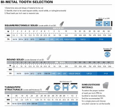 Bandsaw Blade Selection Chart Bi Metal Tooth Selection Chart Toolcenter Com