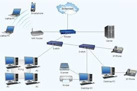 home wireless network design network diagram software home area best home network setup 2015 at Wireless Home Network Design Diagram