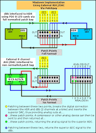 d8b database • tips the matched color patch points mean a trs patch cord is connected between those points except obviously the analog patchbay to the lower right of this and