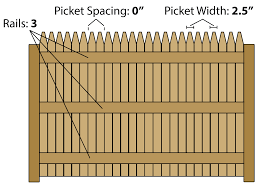Fence Calculator Estimate Wood Fencing Materials And Post