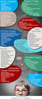 Art Major Careers How To Choose The Art Major That Is Best For You