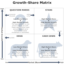 growth share matrix software   get free templates for business    growth share matrix