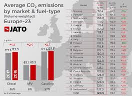 Car Carbon Emissions Chart Co2 Emissions Rise To Highest Average Since 2014 As The