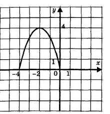Контрольная работа по теме Числовые функции  На рис 1 построена ветвь графика функции у f х Постройте весь график этой функции если известно что