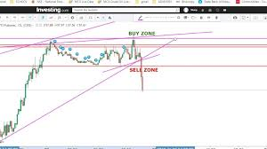 Mcx Crude Oil Live Chart Investing Com M N Raj Frontpage Forums