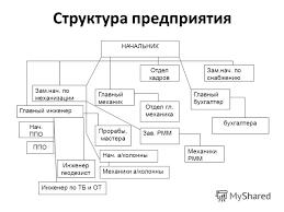 Презентация на тему ОТЧЕТ по производственной практике КУЗНЕЧНО  4 НАЧАЛЬНИК