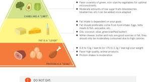 Keto Pyramid Chart