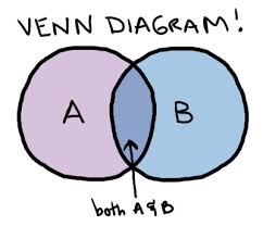Venn Diagram Information Information Processing Venn Diagram For Economics