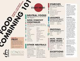 Fruit Food Combining Chart Food Combining 101 The Thinking Cap Cap Beauty