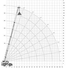 Terex 200 Ton Crane Load Chart Best Picture Of Chart