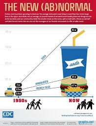 fast food obesity chart. Exellent Chart Fast Food Nutrition Chart And Fast Food Obesity Chart O
