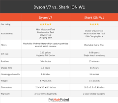 Dyson V7 Models Comparison Chart Shark Vs Dyson 2019 Which Is Better Vacuums Reviewed