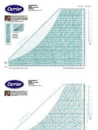 Psychrometric Chart English Units Pdf Www