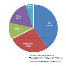 Plant Comparison Chart Comparison Of Various Power Plants Electricaleasy Com