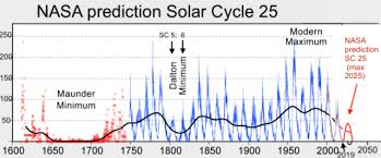 Solar Cycle Chart Nasa Predicts Next Solar Cycle Will Be Lowest In 200 Years