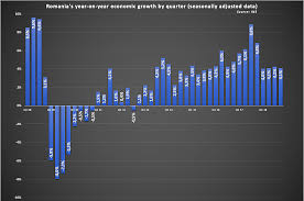 Chart Of The Week Romanias Economic Growth Slower But
