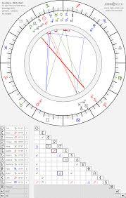 13 Sign Astrology Birth Chart Goo Hara Koo Hara Birth Chart Horoscope Date Of Birth Astro