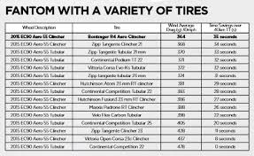22 5 Tire Diameter Chart The Best Wider Road Bike Tire And Wheel Sizes In The Know