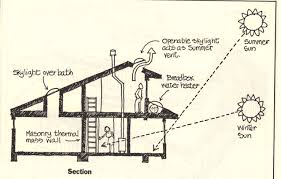 Passive Solar House Plans Cost Effective And Eco Friendly Solar Home Designs