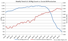 Us Rig Count Chart Rig Count Down That Is Last Weeks Chart Eom Bxe