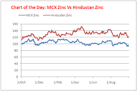 Zinc Chart Moneycontrol Chart Of The Day Hindustan Zinc Hit By Double Whammy