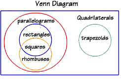Parallelogram Venn Diagram Polygons Quadrilaterals In Depth