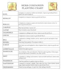 Vegetable Companion Planting Charts Free Vegetable Garden Layout With Companion Plants Vegetable