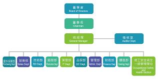 Health Pei Organizational Chart Control Valve Value Valves Co Ltd Official Website