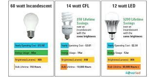 Old Light Bulb Types Zerotorrent Co